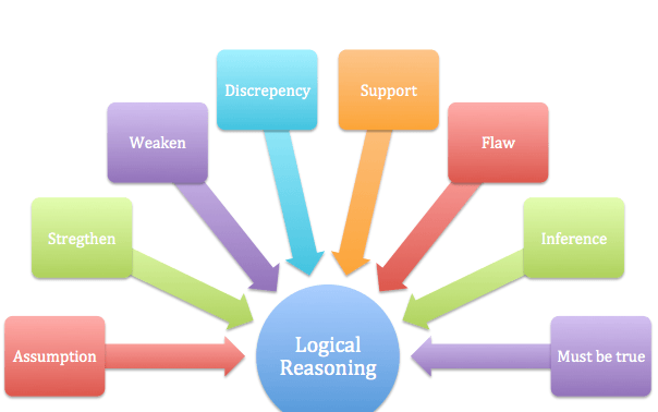 The lsat logical reasoning question types ccuart Image collections
